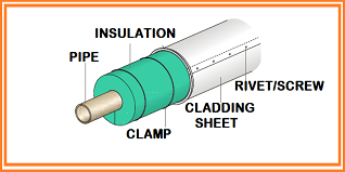 pipe-insulation-and-cladding
