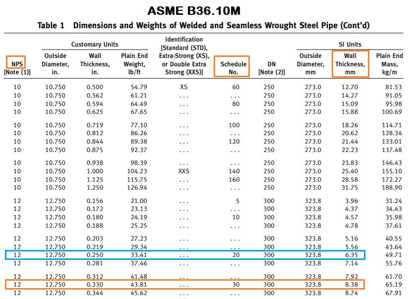 ASME B36.10M
