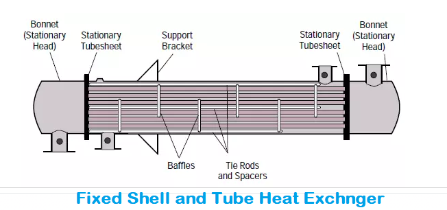 fixed shell and tube heat exchanger
