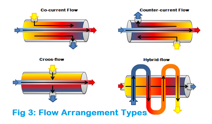 Flow Patter or Arrangement of Heat Exchanger