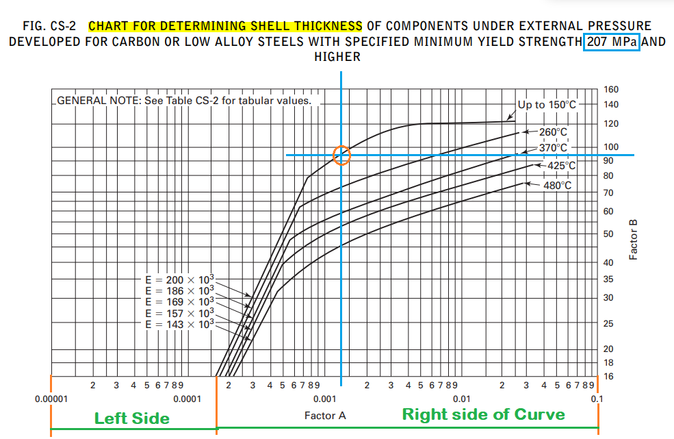 Fig. CS-2 Chart for Determining Shell Thickness of Components under External Pressure for Carbon Steels