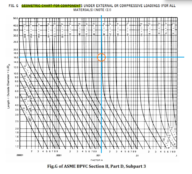 Fig. G Geometric Chart for Components Under External or Compressive Loading or pressure