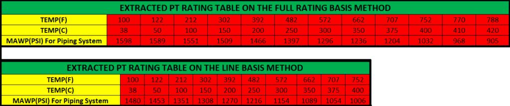 pressure temperature rating table comparison