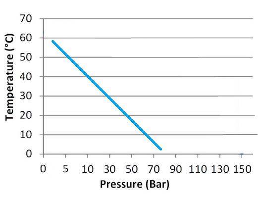 pressure-temperature-rating-graph