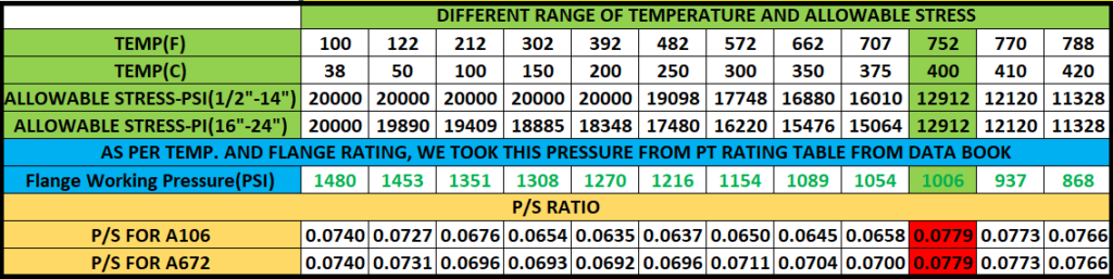 P/S ratio for line basis method of pressure-temperature rating calculation