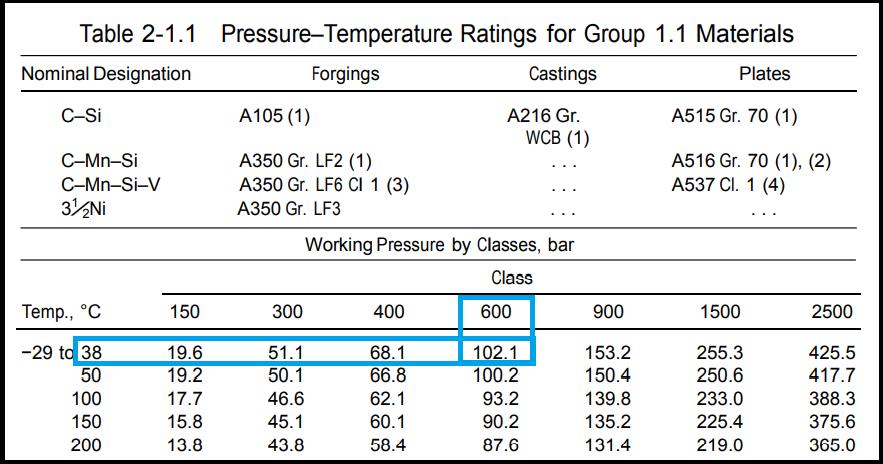 Table 2-1.1 of ASME B16.5 (pressure temperature rating)
