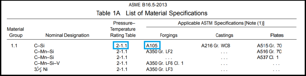 Table 1A of ASME B16.5 (pressure temperature rating table number)