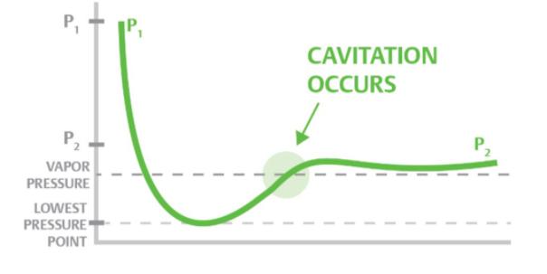 Cavitation representation through graph