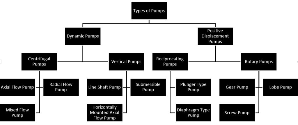 Classification of Pumps