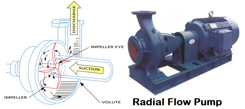 Radial flow type centrifugal pump