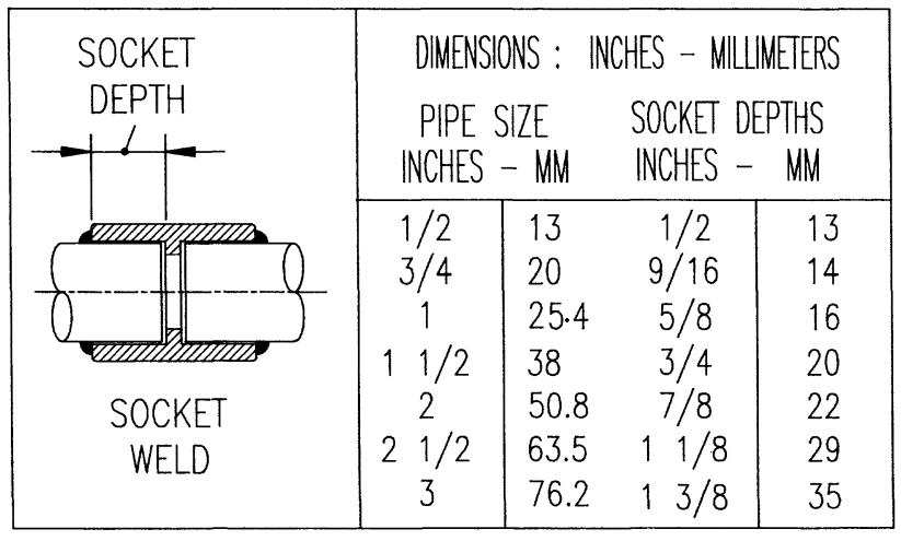 Socket Weld Joints