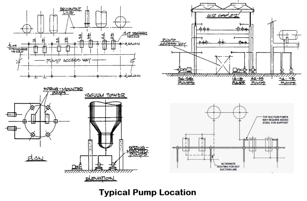 Typical Pump Location