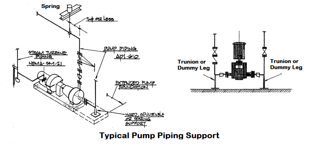 Typical Pump Piping Support