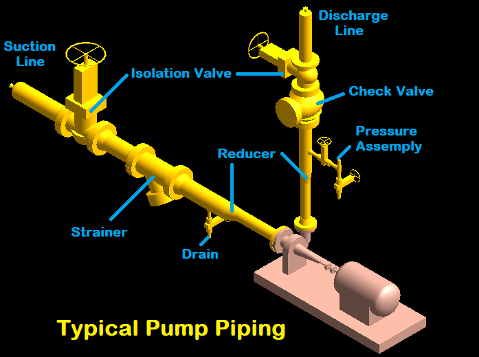 Typical Pump Piping