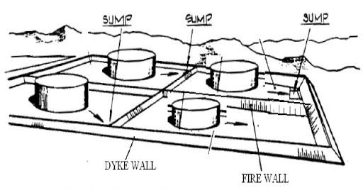 Typical Tank Farm Layout