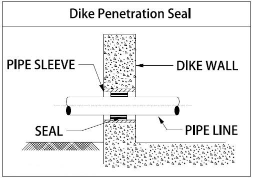 Sealing of Pipe Passing Through Dyke Wall or Firewall