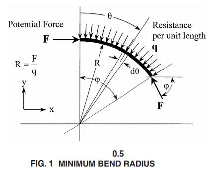 Minimum bend of the pipeline