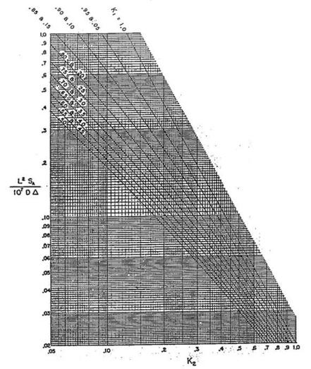 Kellogg's Chart
