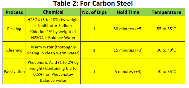 Pickling Procedure for Carbon Steel Pipe