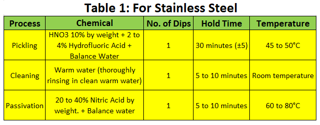 Pickling Procedure for Stainless Steel Pipe